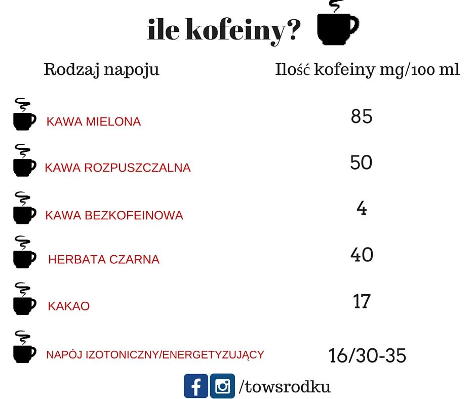 ile kofeiny w kawie infografika