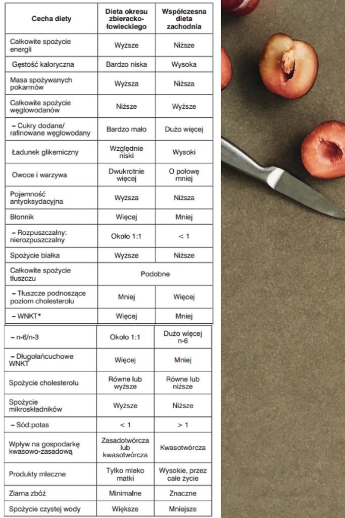 dieta paleo kiedyś i dziś