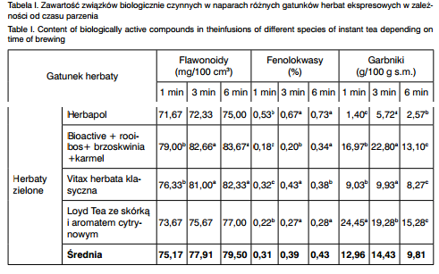 flawonoidy garbniki w zielonej herbacie