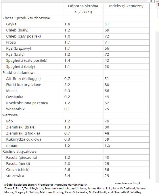 indeks glikemiczny tabela