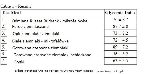 ziemniaki indeks glikemiczny