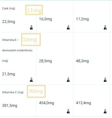 cynk, witamna c, witamina e dieta mężczyzn