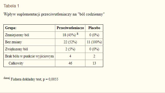 suplementacja endometrioza